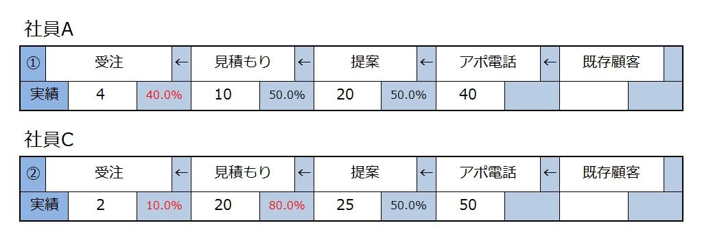 販売プロセス③